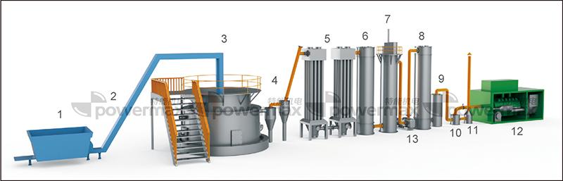 Powermax Dfbg Series Biomass Gasification Power Plant